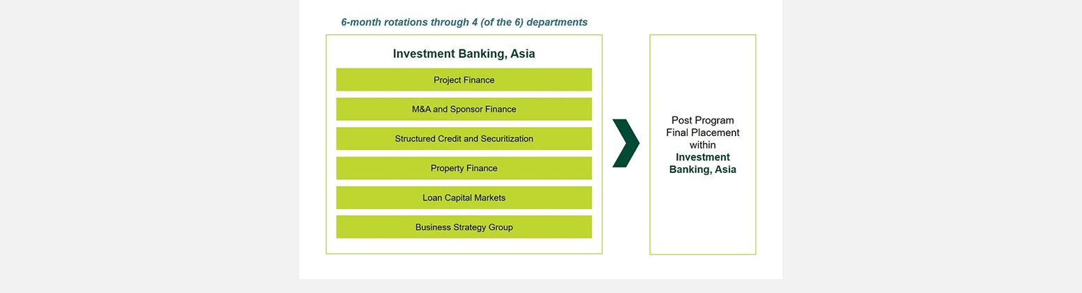 Sumitomo Mitsui Banking Corporation - SMBC Asia Home Page