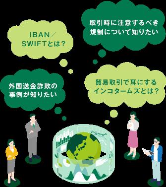 三井住友銀行 iban番号