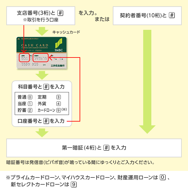 三井 住友 銀行 電話 番号 変更