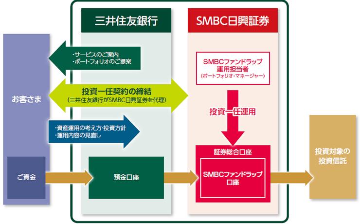 三井住友信託銀行ラップ口座
