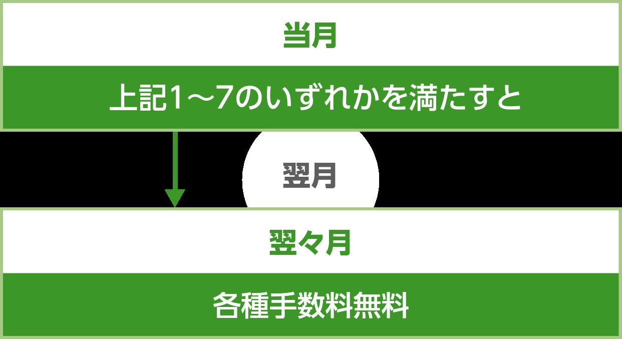 銀行 三井 番号 連絡 書 住友 口座