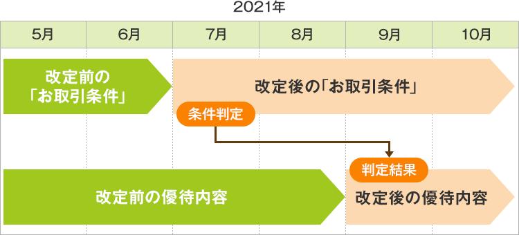 する 三井 振込 は に 住友 に 手数料 銀行 無料 SMBCダイレクトでの振込手数料は無料ですか?