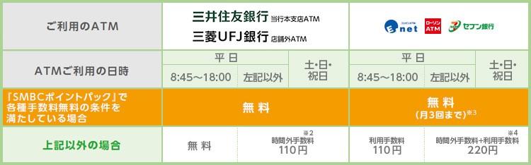 三井住友銀行キャッシュカードご利用時のATM時間外手数料・ATM利用手数料