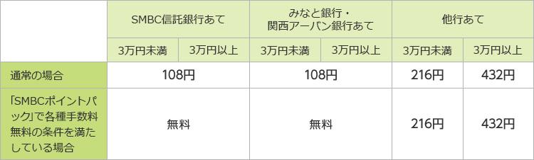 三井 住友 信託 銀行 ダイレクト