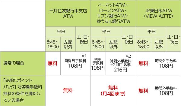 詐欺被害に遭わないために | 三井住友信託銀行