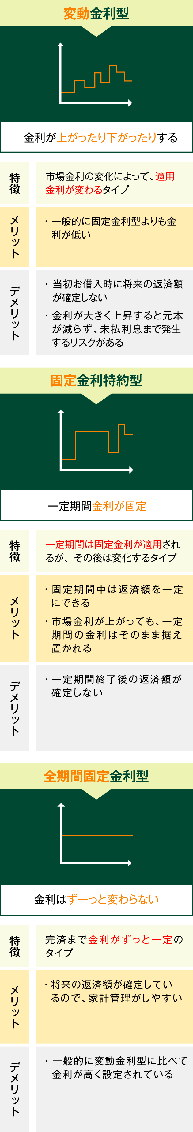 住友 銀行 ローン 三井 住宅