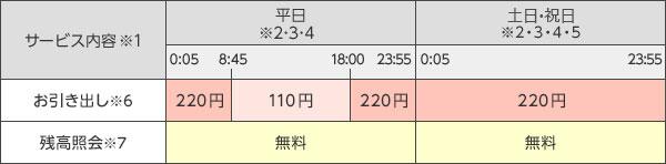 三井 住友 銀行 atm 何時 まで