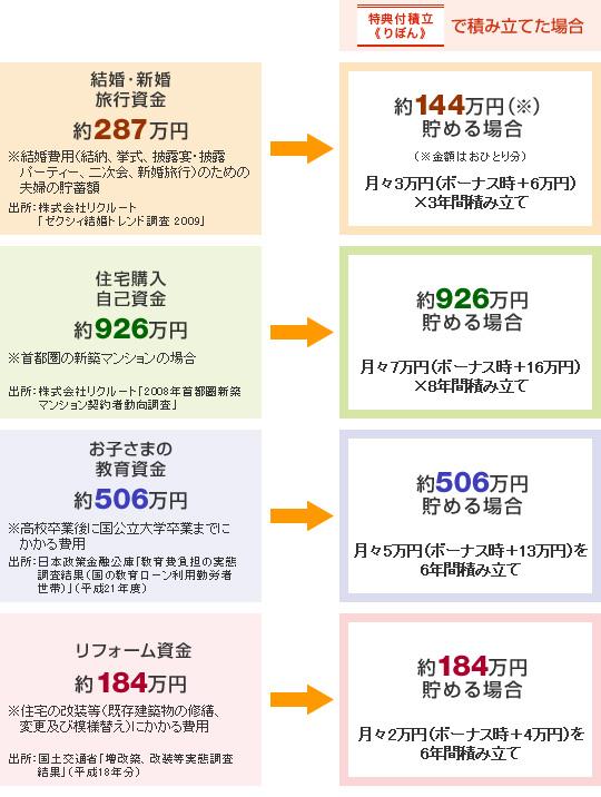住友 銀行 ローン 三井 ボーナス カード
