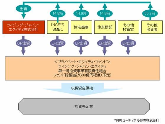 日本 プライベート エクイティ 株式 会社